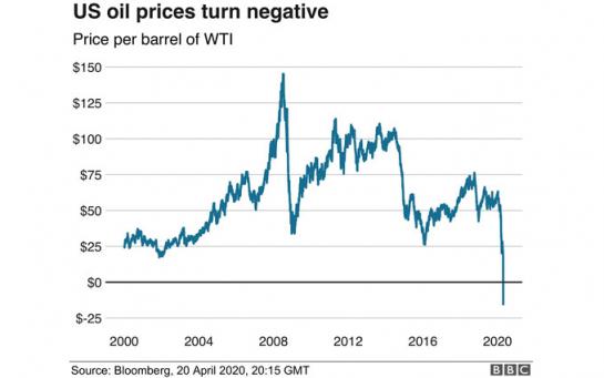 Колапс нафтового ринку навряд чи вдасться відвернути