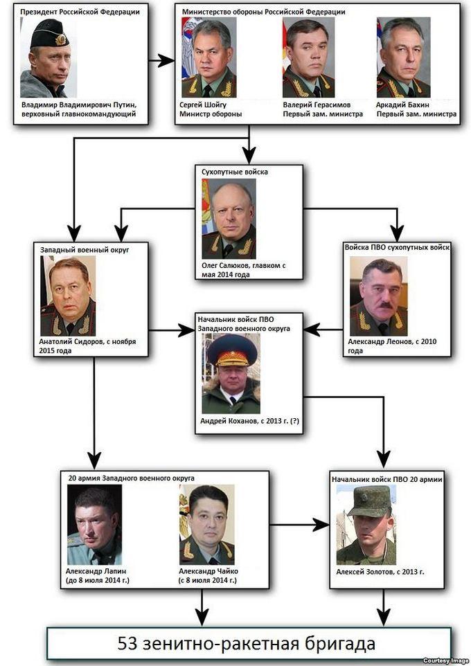 Имена виновных в катастрофе Boeing на Донбассе: опубликована инфографика (1)