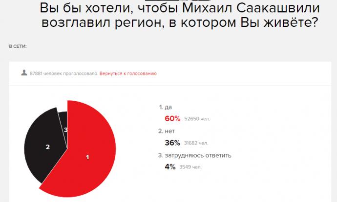 Саакашвілі розбив надії росіян і поіронізував над ними (1)