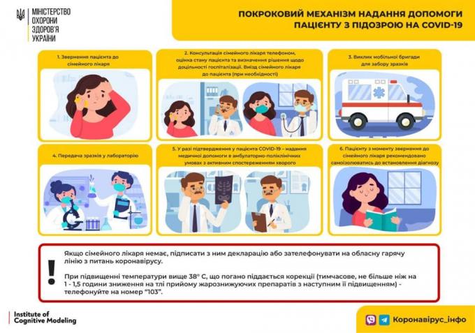 Количество больных коронавирусом в Украине 21 ноября рекордно возросло (4)