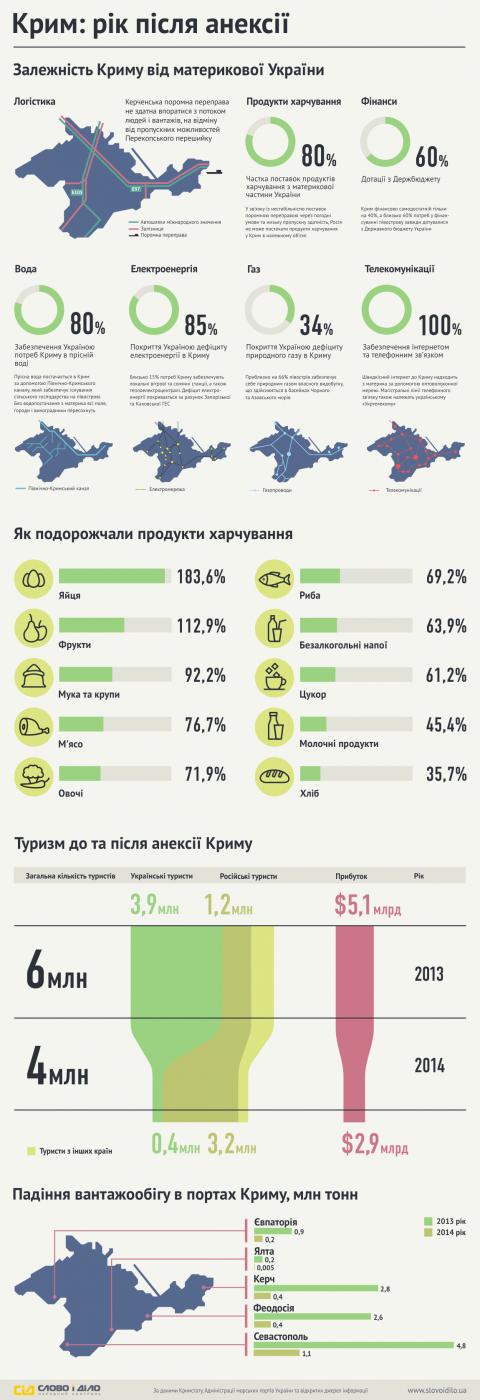 Залежність Криму від материкової України (інфографіка) (1)