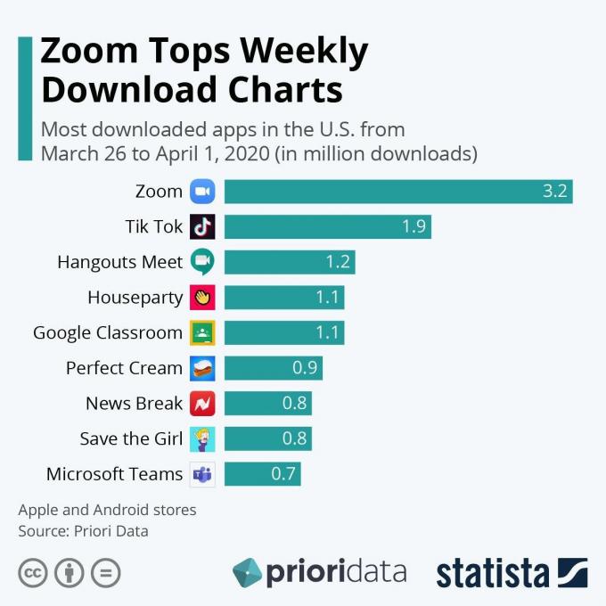 Провідні компанії світу відмовляються від Zoom — що не так з мегапопулярним застосунком (1)