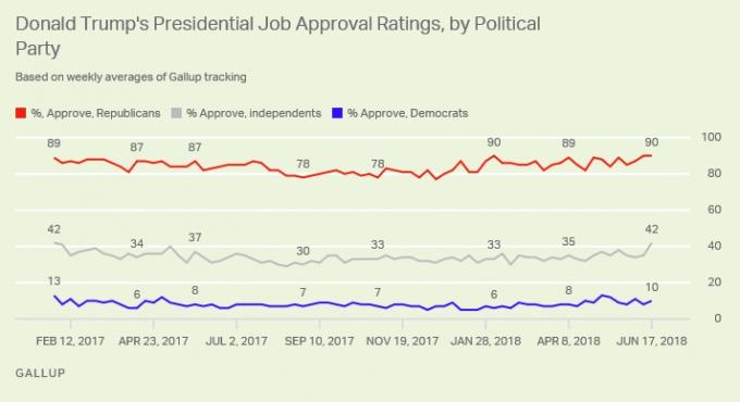 Рейтинг Трампа начал резко расти и достиг рекордной отметки (1)