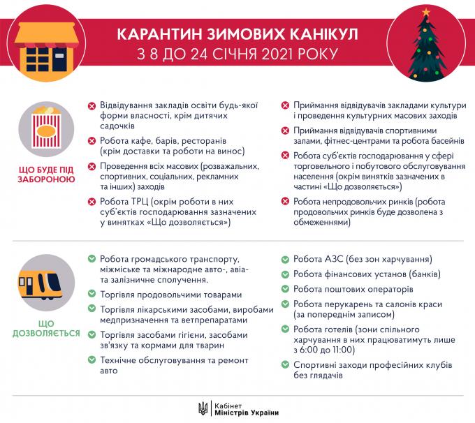 В супермаркетах Украины на период локдауна запретили продавать повседневные товары (1)
