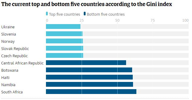 Украина стала лидером среди стран, где разрыв между богатыми и бедными наименьший (1)