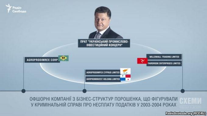 Появились новые данные об офшорах Порошенко: опубликовано видео (2)