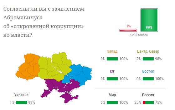 Украинцы считают, что во власти царит откровенная коррупция - опрос (1)