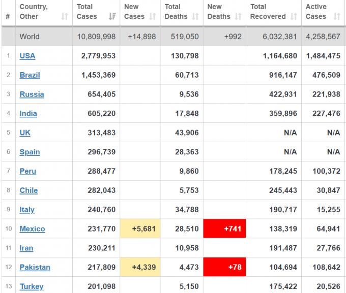 Кількість хворих на коронавірус в Україні невпинно зростає - офіційні дані на 2 липня (2)