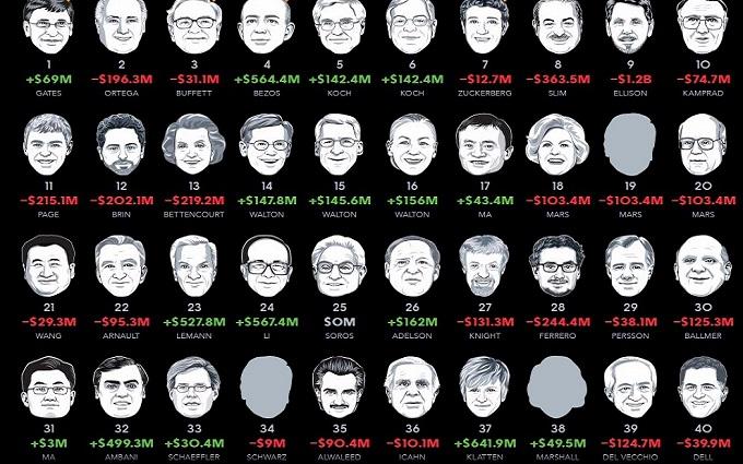 Українці не потрапили до нового рейтингу найбагатших людей світу