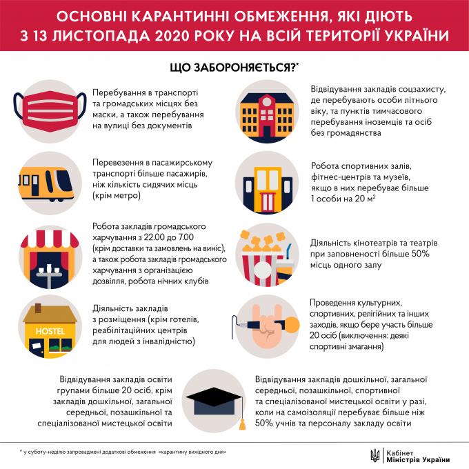 Кількість хворих на коронавірус в Україні 29 листопада значно зросла (2)