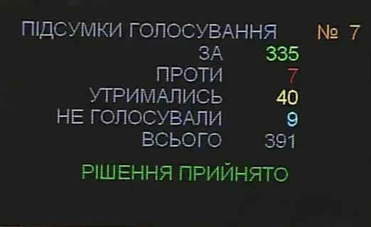 Історичне голосування: Рада змінила Конституцію (1)