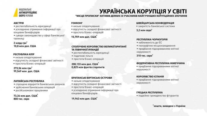 """""""Українська корупція у світі"""" - інфографіка НАБУ (2)"""
