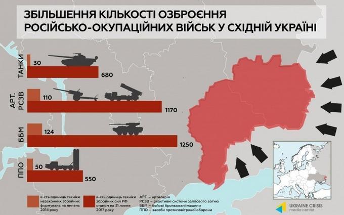 Сколько оружия Россия поставила боевикам на Донбасс за три года: появилась инфографика (1)