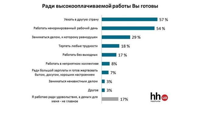 Сколько необходимо украинцу для достойной жизни: результаты исследования (1)