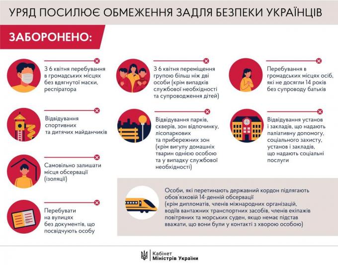Число заболевших коронавирусом в Украине - официальные данные на вечер 5 апреля (4)