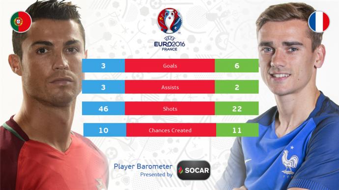 Португалія - Франція: онлайн трансляція фіналу Євро-2016 (17)