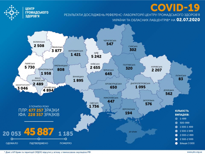 Кількість хворих на коронавірус в Україні невпинно зростає - офіційні дані на 2 липня (1)