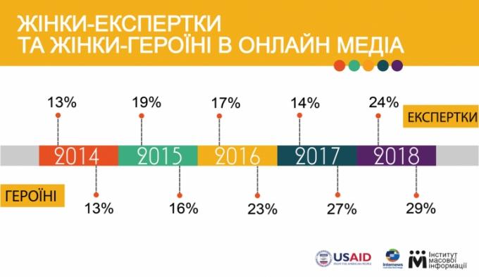 Ґендерний баланс: в українських ЗМІ в два рази частіше стали згадувати жінок (1)