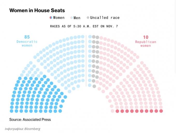 Это сенсация: на выборах в Конгресс США женщины получили рекордное количество мест в палате представителей (1)