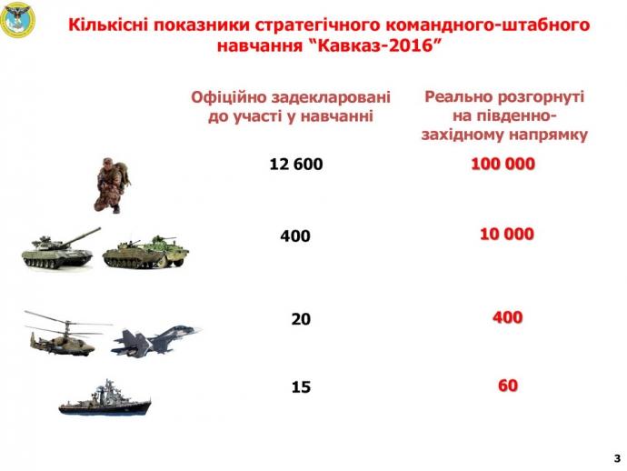 Розвідка дізналася, які сили зігнав Путін до кордонів України: з'явилася інфографіка (1)