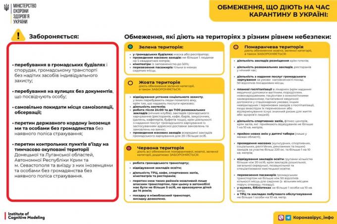 Количество больных коронавирусом в Украине рекордно растет - официальные данные на 16 сентября (2)