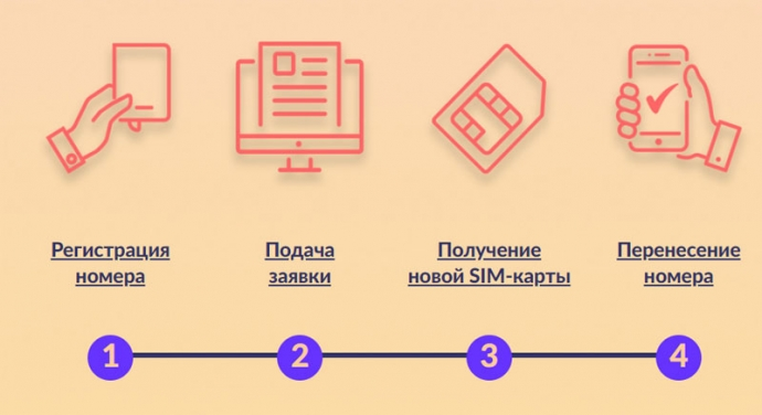 Як поміняти мобільного оператора і зберегти номер телефону: покрокова інструкція (1)