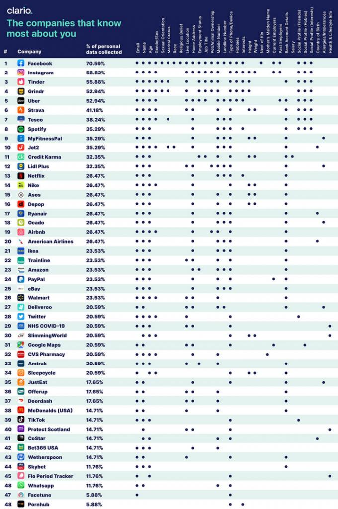 Нарешті опублікований рейтинг додатків, які найчастіше слідкують за користувачами (1)
