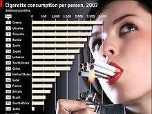 Украина оказалась на втором месте в мире по количеству курильщиков