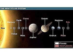 Плутон стал плутоидом
