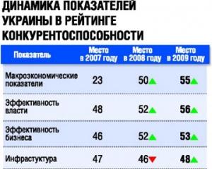 Украина на предпоследнем месте в рейтинге конкурентоспособности стран мира
