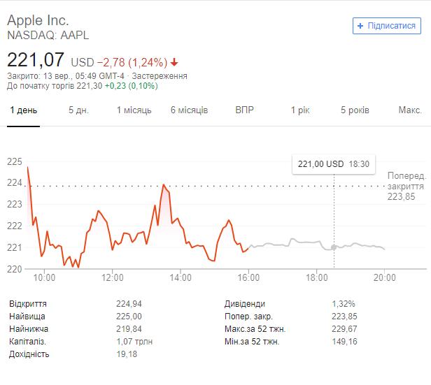 Акции Apple начали стремительно падать после презентации новых iPhone (1)
