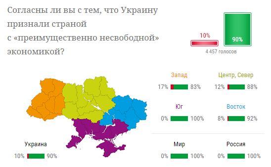 Украинцы согласны с тем, что экономика страны «преимущественно несвободная» - опрос (1)