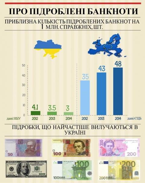 У Нацбанку називали банкноти, які підробляють найчастіше (інфографіка) (1)