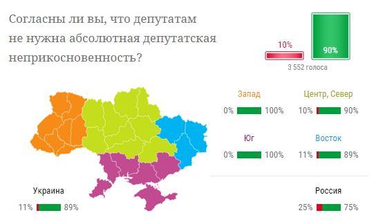Большинство украинцев считают, что депутатов необходимо лишить абсолютной неприкосновенности (1)