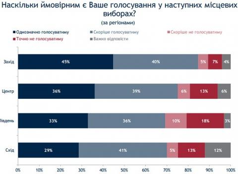 Опитування: на місцеві вибори готові прийти 75% українців (1)