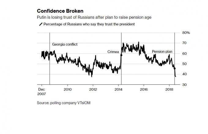Рівень довіри росіян до Путіна впав до історичного мінімуму (1)