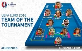 Названа символічна збірна Євро-2016
