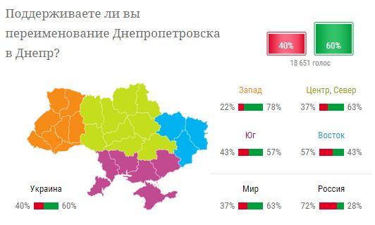 Больше половины украинцев поддерживают переименование Днепропетровска - опрос (1)