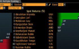 Гривня VS рубль: Bloomberg назвал самую сильную валюту постсоветского пространства