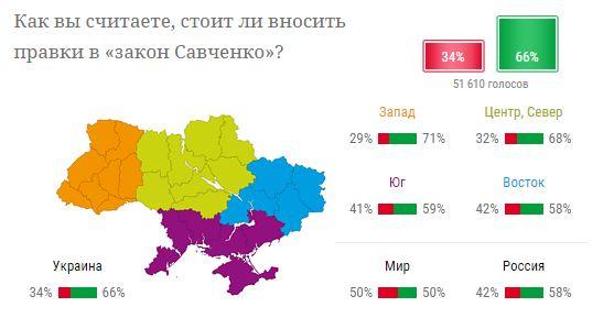 Больше половины украинцев считают, что