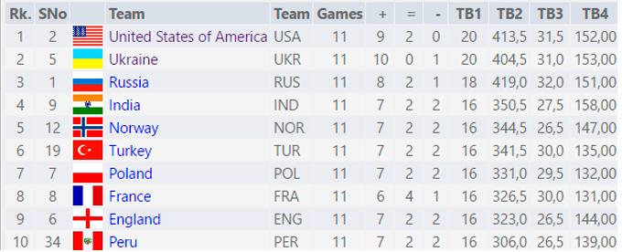 Україна завоювала дві медалі на Шаховій Олімпіаді (1)
