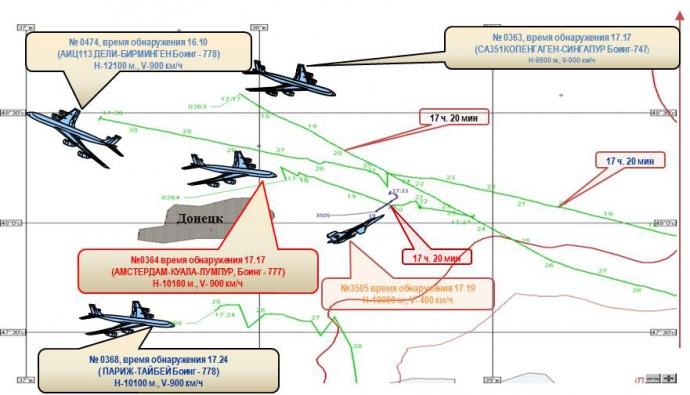 Експерти Bellingcat посміялися з нового звіту Росії щодо MH17 (1)