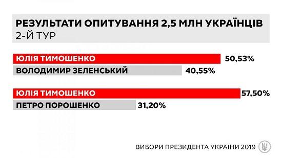 Дані анкетування 2,5 млн українців показали, що Тимошенко лідирує на виборах президента, - заява партії «Батьківщина» (2)