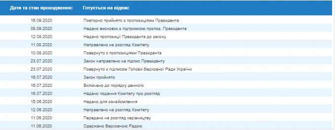 Верховная Рада согласилась с предложениями Зеленского - что важно знать (2)