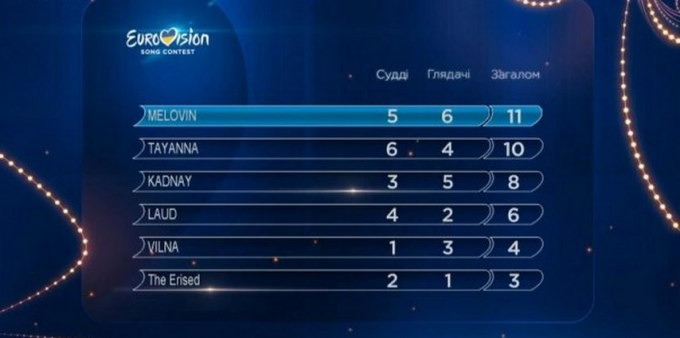 Евровидение-2018: определен представитель Украины на конкурсе (1)