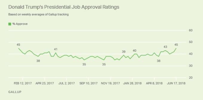 Рейтинг Трампа начал резко расти и достиг рекордной отметки (2)
