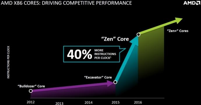 Первые процессоры AMD Zen будут предназначены для настольных ПК (2)