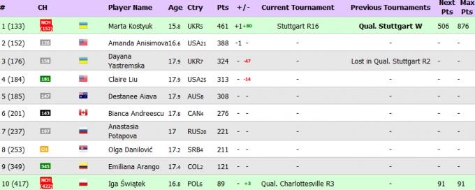 Украинская теннисистка станет первой ракеткой мира среди юниоров (1)