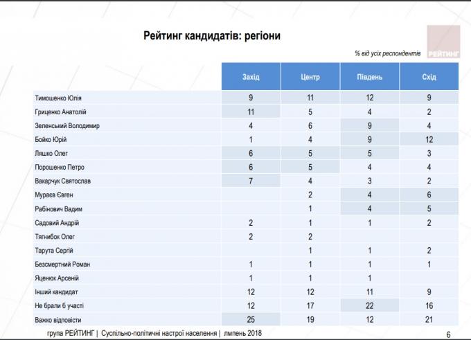 Предвыборный рейтинг Порошенко ниже Ляшко, Тимошенко лидирует, - соцопрос (2)