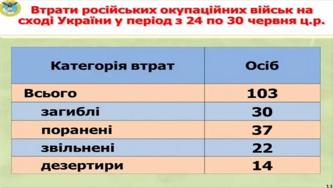 На Донбасі за тиждень загинули десятки росіян: з'явилися фотодокази (2)